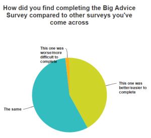 SurveyMonkey Analyze   The Big Advice Survey